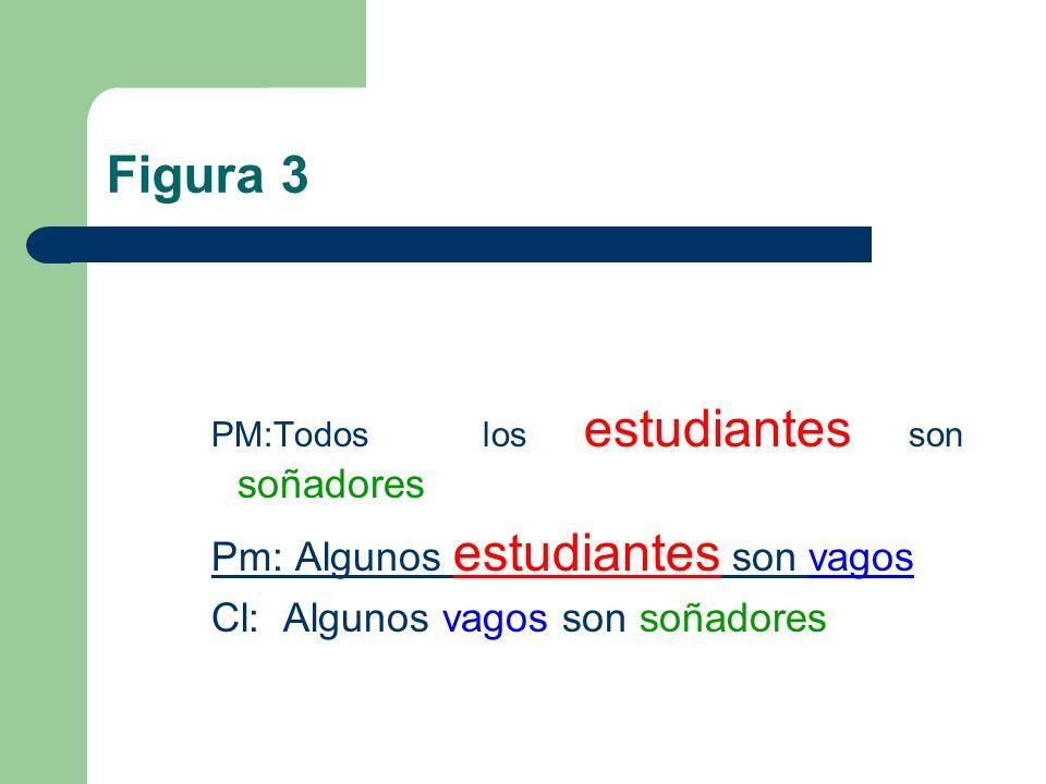 Figura 3 PM:Todos los estudiantes son soñadores Pm: Algunos estudiantes son vagos Cl: Algunos vagos son soñadores