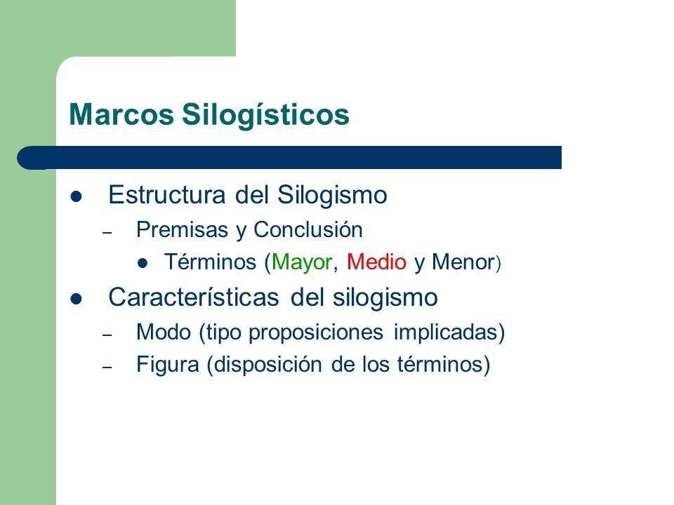 Marcos Silogísticos Estructura del Silogismo – Premisas y Conclusión Términos (Mayor, Medio y Menor ) Características del silogismo – Modo (tipo propo