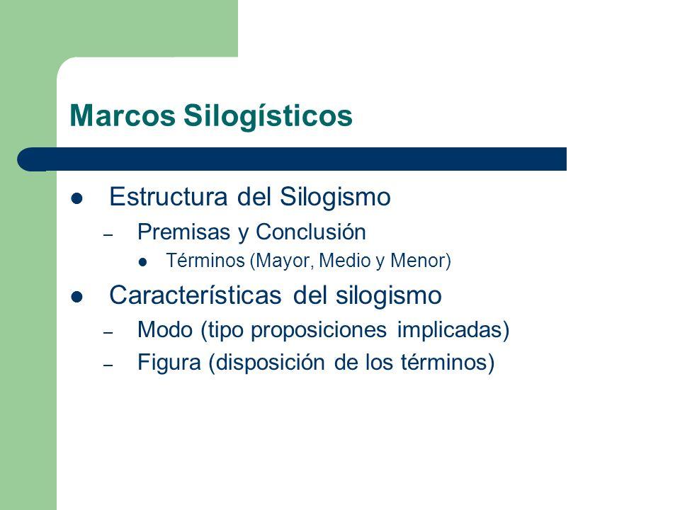Marcos Silogísticos Estructura del Silogismo – Premisas y Conclusión Términos (Mayor, Medio y Menor) Características del silogismo – Modo (tipo propos