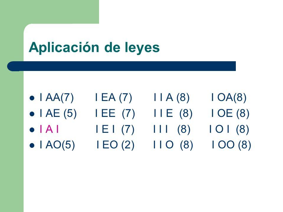 Aplicación de leyes I AA(7) I EA (7) I I A (8) I OA(8) I AE (5) I EE (7) I I E (8) I OE (8) I A I I E I (7) I I I (8) I O I (8) I AO(5) I EO (2) I I O