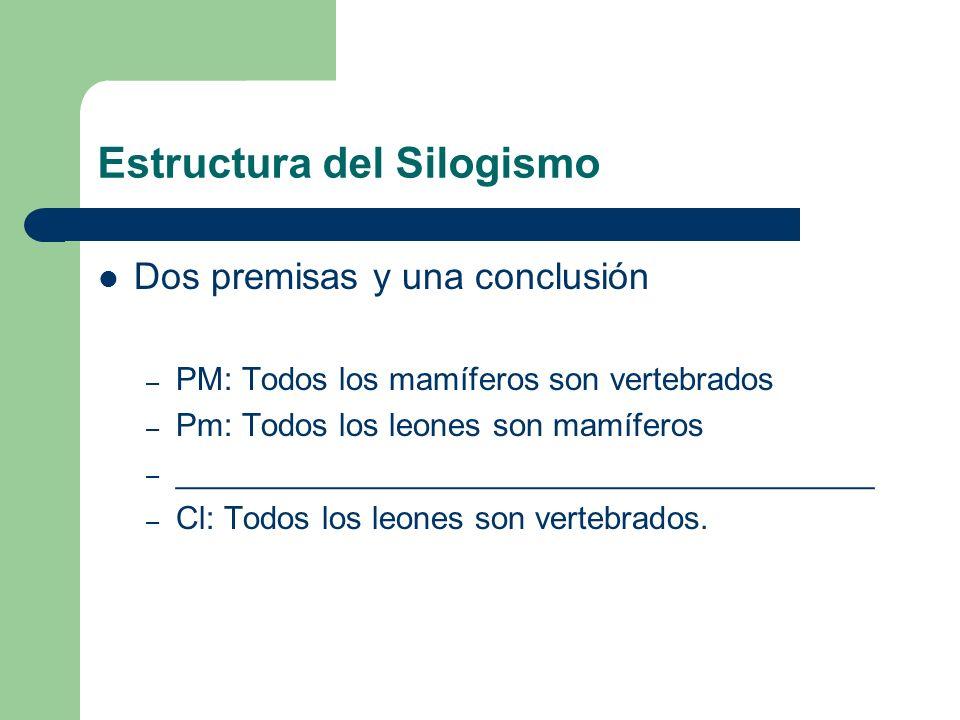 Estructura del Silogismo Dos premisas y una conclusión – PM: Todos los mamíferos son vertebrados – Pm: Todos los leones son mamíferos – ______________