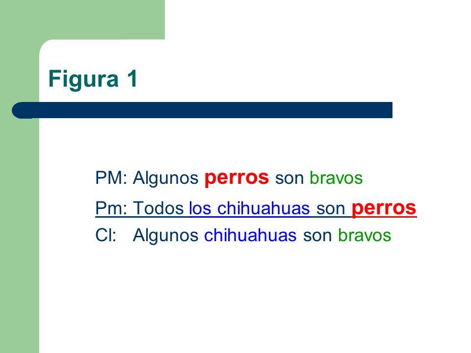 Figura 1 PM: Algunos perros son bravos Pm: Todos los chihuahuas son perros Cl: Algunos chihuahuas son bravos