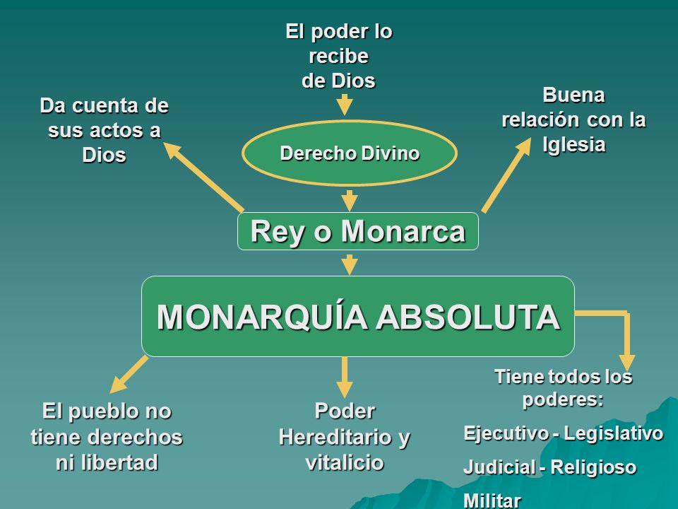 El poder lo recibe de Dios Derecho Divino Rey o Monarca MONARQUÍA ABSOLUTA Da cuenta de sus actos a Dios Buena relación con la Iglesia El pueblo no ti