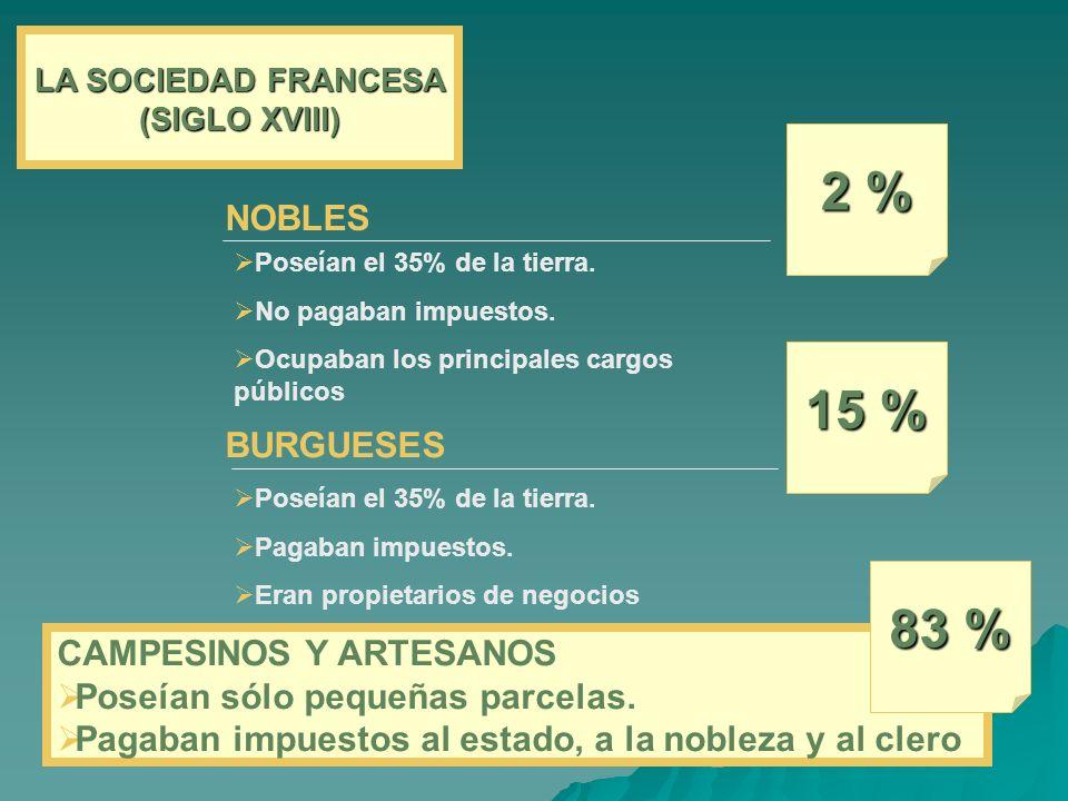 LA SOCIEDAD FRANCESA (SIGLO XVIII) NOBLES 2 % Poseían el 35% de la tierra. No pagaban impuestos. Ocupaban los principales cargos públicos BURGUESES 15