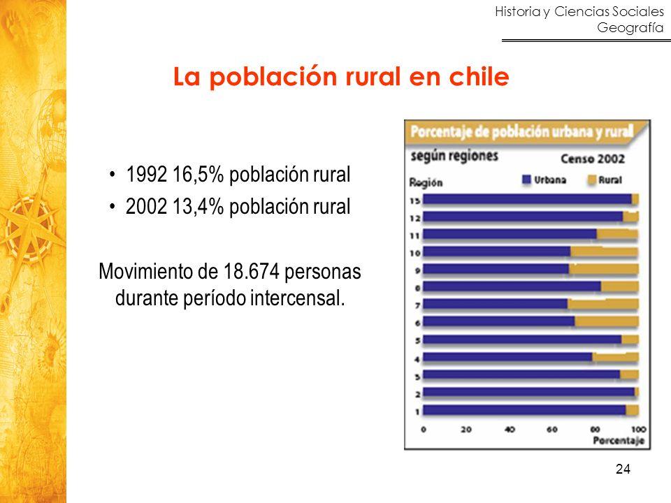 Historia y Ciencias Sociales Geografía 24 1992 16,5% población rural 2002 13,4% población rural Movimiento de 18.674 personas durante período intercen