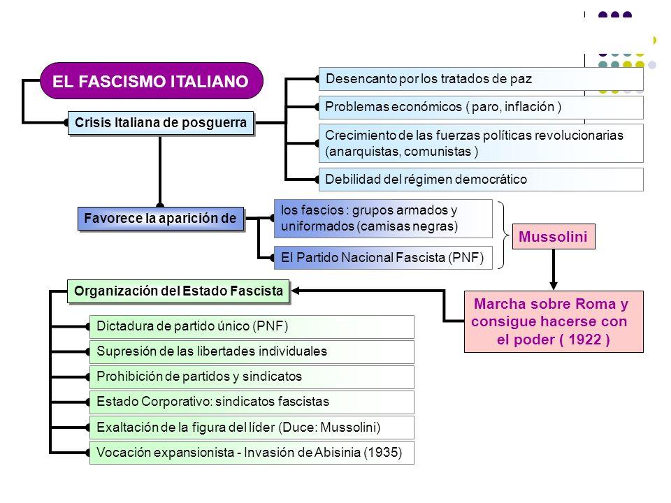 EL FASCISMO ITALIANO Crisis Italiana de posguerra Desencanto por los tratados de paz Problemas económicos ( paro, inflación ) Crecimiento de las fuerz