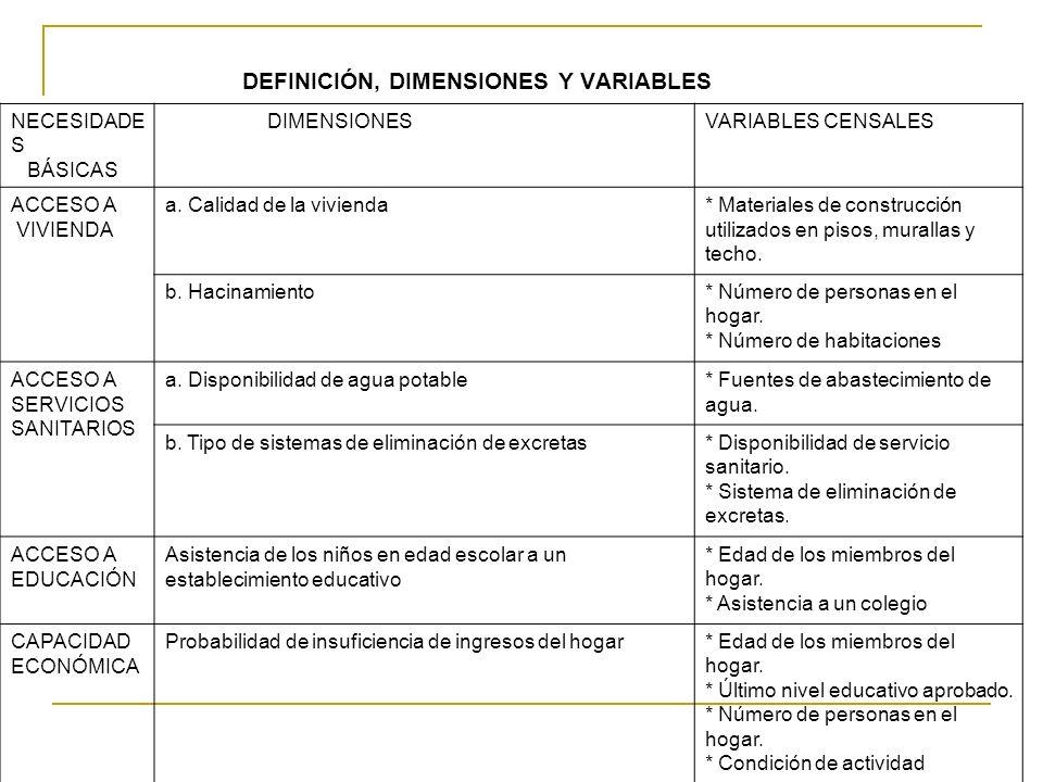 DEFINICIÓN, DIMENSIONES Y VARIABLES NECESIDADE S BÁSICAS DIMENSIONESVARIABLES CENSALES ACCESO A VIVIENDA a. Calidad de la vivienda* Materiales de cons