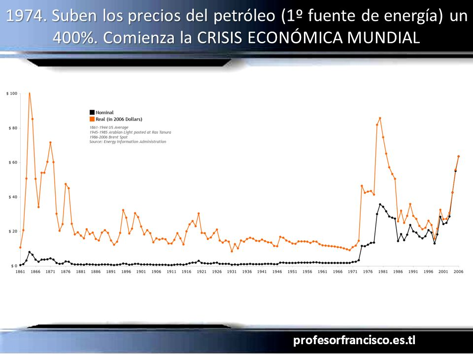 profesorfrancisco.es.tl 1974. Suben los precios del petróleo (1º fuente de energía) un 400%. Comienza la CRISIS ECONÓMICA MUNDIAL
