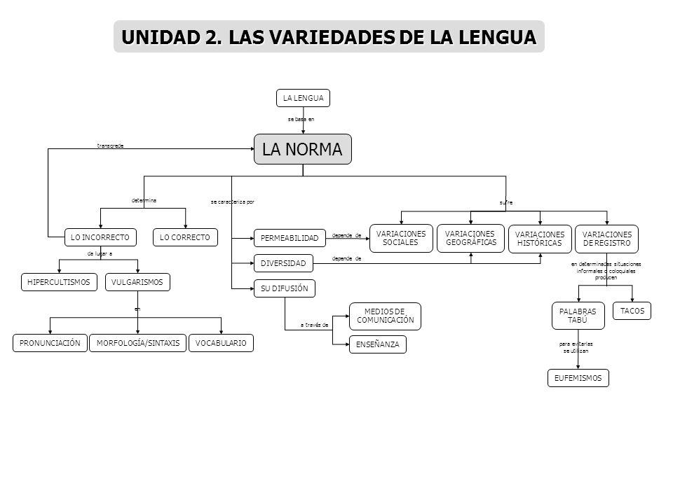 VARIEDADES HISTÓRICO- GEOGRÁFICAS VARIEDADES SOCIALES VARIEDADES LINGÜÍSTICAS VARIEDADES DE REGISTRO FÍSICOS MOVIMIENTOS MIGRATORIOS DIFERENTES TIPOS DE HABLA PROCEDENCIA HABLA MASCULINO/ FEMENINO GRADO DE INTEGRACIÓN DIFERENCIAS SOCIO- PROFESIONALES LENGUAS GENERACIONALES JERGAS PROFESIONALES LENGUAJES ESPECÍFICOS ESCRITO ARGOT MENSAJERECEPTOR TEMA MEDIO EMISOR SITUACIÓN COMUNICATIVA GÉNERO DE TEXTO ORAL MARCO SOCIAL LENGUA HABLADA LENGUA COLOQUIAL PROPÓSITO dependientes de producidas por factores de tipo se dividen en generan elige determinan que pueden ser generan que pueden ser contiene trata de llega al transmite está formada por dependen de distingue que puede ser utiliza se desarrolla en influyen en TIPOS como PLANIFICADA FORMAL NO PLANIFICADA INFORMAL es producen UNIDAD 3.