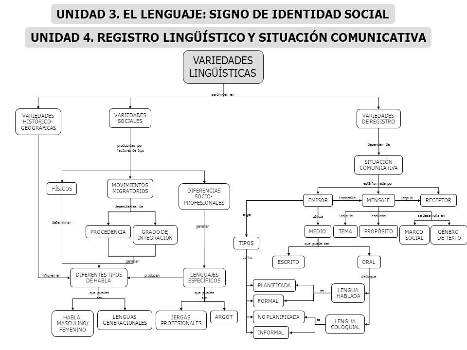 VARIEDADES HISTÓRICO- GEOGRÁFICAS VARIEDADES SOCIALES VARIEDADES LINGÜÍSTICAS VARIEDADES DE REGISTRO FÍSICOS MOVIMIENTOS MIGRATORIOS DIFERENTES TIPOS
