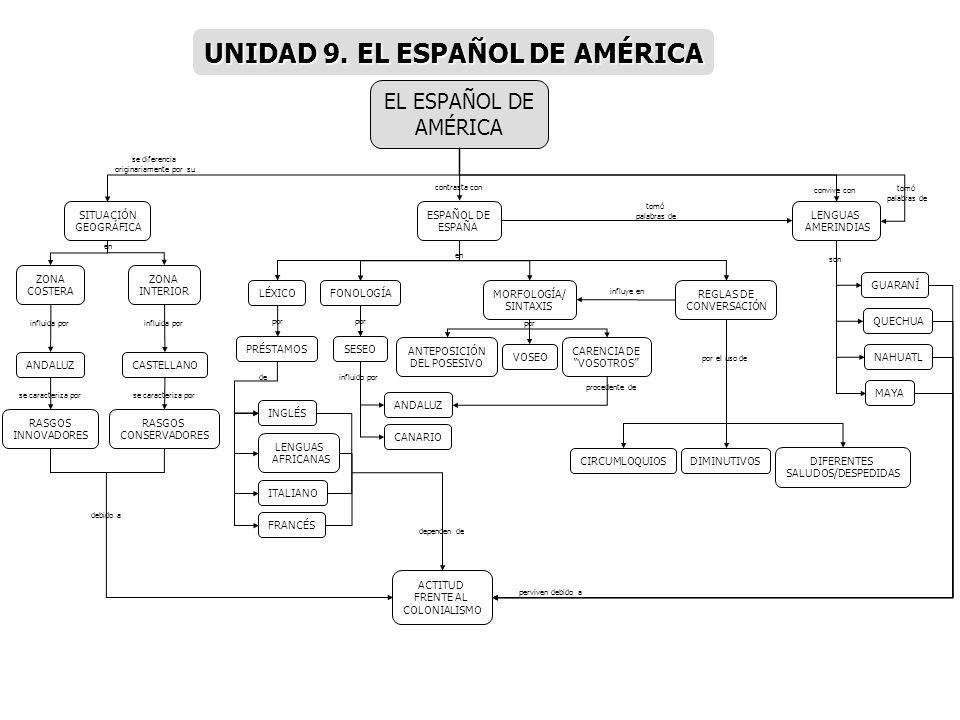 ZONA INTERIOR CASTELLANOANDALUZ RASGOS INNOVADORES RASGOS CONSERVADORES EL ESPAÑOL DE AMÉRICA LÉXICO SITUACIÓN GEOGRÁFICA FONOLOGÍA ZONA COSTERA ESPAÑ