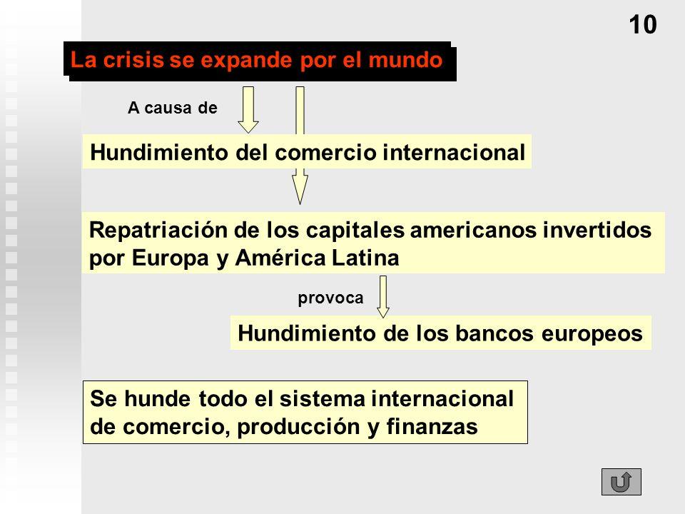 La crisis se expande por el mundo Se hunde todo el sistema internacional de comercio, producción y finanzas 10 Hundimiento del comercio internacional