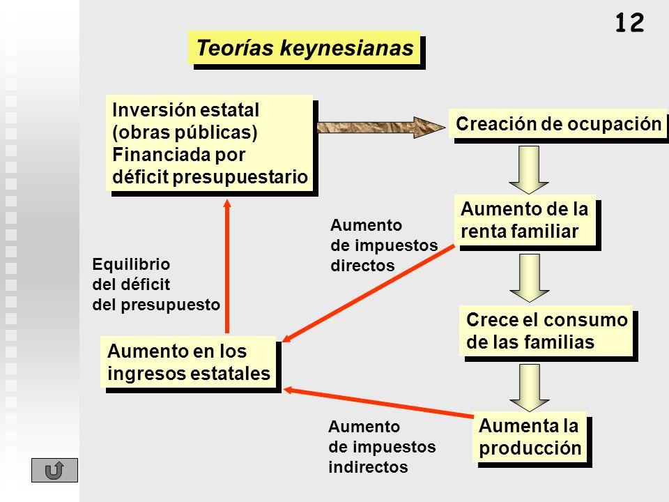 Teorías keynesianas Inversión estatal (obras públicas) Financiada por déficit presupuestario Inversión estatal (obras públicas) Financiada por déficit