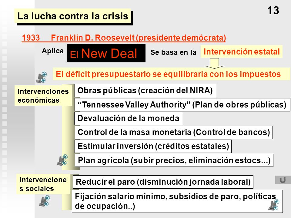 La lucha contra la crisis El New Deal 1933Franklin D. Roosevelt (presidente demócrata) Tennessee Valley Authority (Plan de obres públicas) Control de