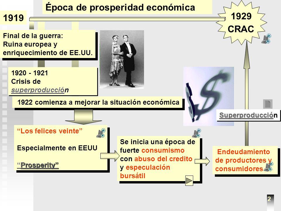 1929 1939 La depresión de los años treinta Crac de la bolsa de Nueva York Caída de la banca Crisis empresarial Aumento del paro Crisis en EE.UU Inicia una A partir de una Que provoca La crisis se extiende Por todo el mundo La crisis se extiende Por todo el mundo Estimula la aparación de regímenes totalitarios En los EEUU, Roosvelt aplica El New Deal desde 1932 Se buscan soluciones a la crisis Teorias keynesianas Teorias keynesianas Retirada de inversiones americanas Bajada de precios mundial Retirada de inversiones americanas Bajada de precios mundial 3 Consecuencias internacionales Intervención y dirección estatal en materia económica La prosperidad depende de la inversión y no del ahorro.