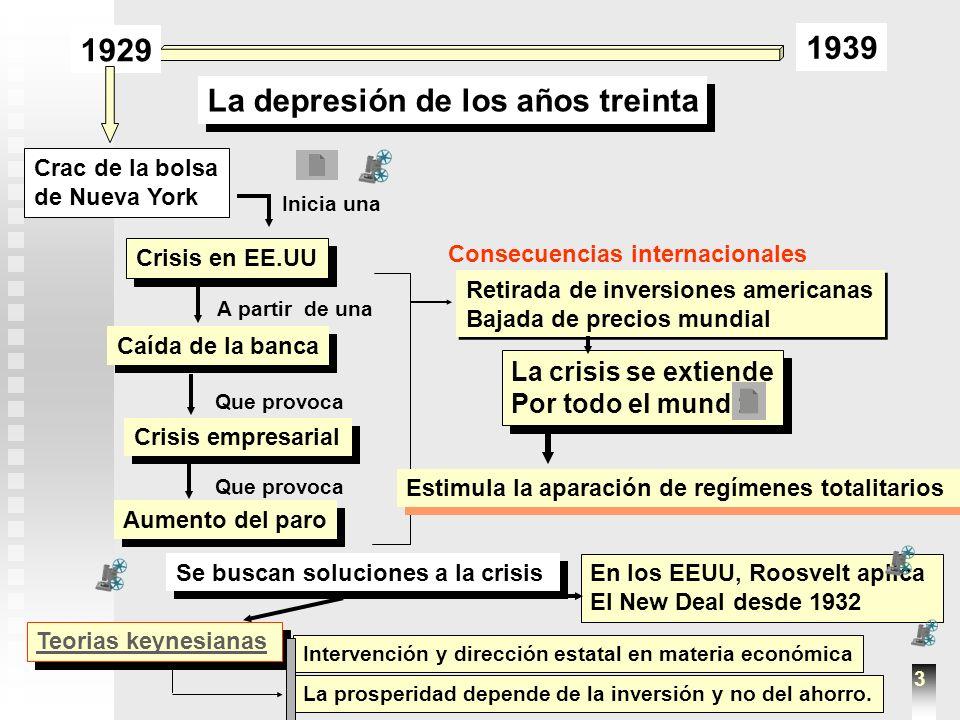 1929 1939 La depresión de los años treinta Crac de la bolsa de Nueva York Caída de la banca Crisis empresarial Aumento del paro Crisis en EE.UU Inicia