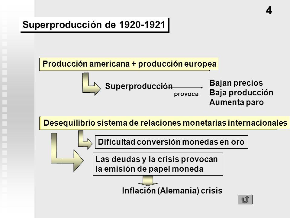 Producción americana + producción europea Superproducción Bajan precios Baja producción Aumenta paro Desequilibrio sistema de relaciones monetarias in