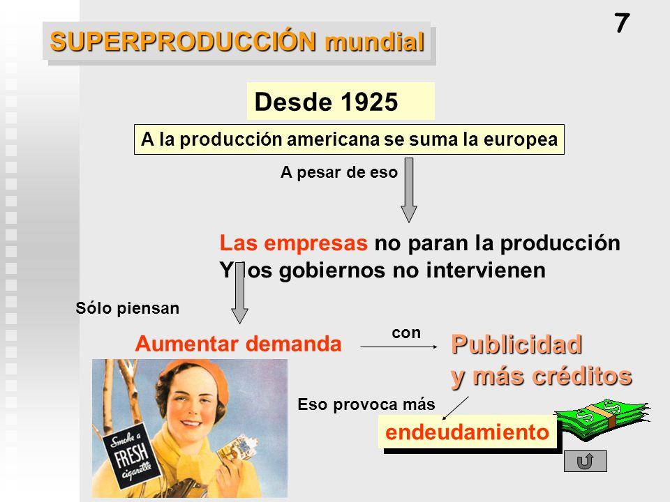 SUPERPRODUCCIÓN mundial Desde 1925 Las empresas no paran la producción Y los gobiernos no intervienen Aumentar demanda Publicidad y más créditos A la