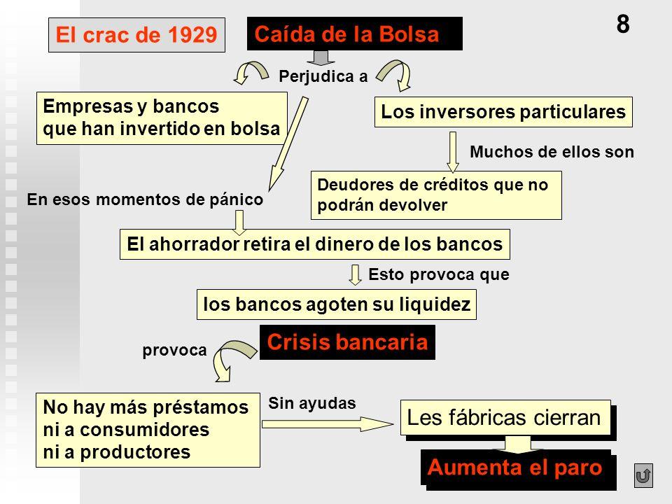 El crac de 1929 Los inversores particulares El ahorrador retira el dinero de los bancos No hay más préstamos ni a consumidores ni a productores Crisis