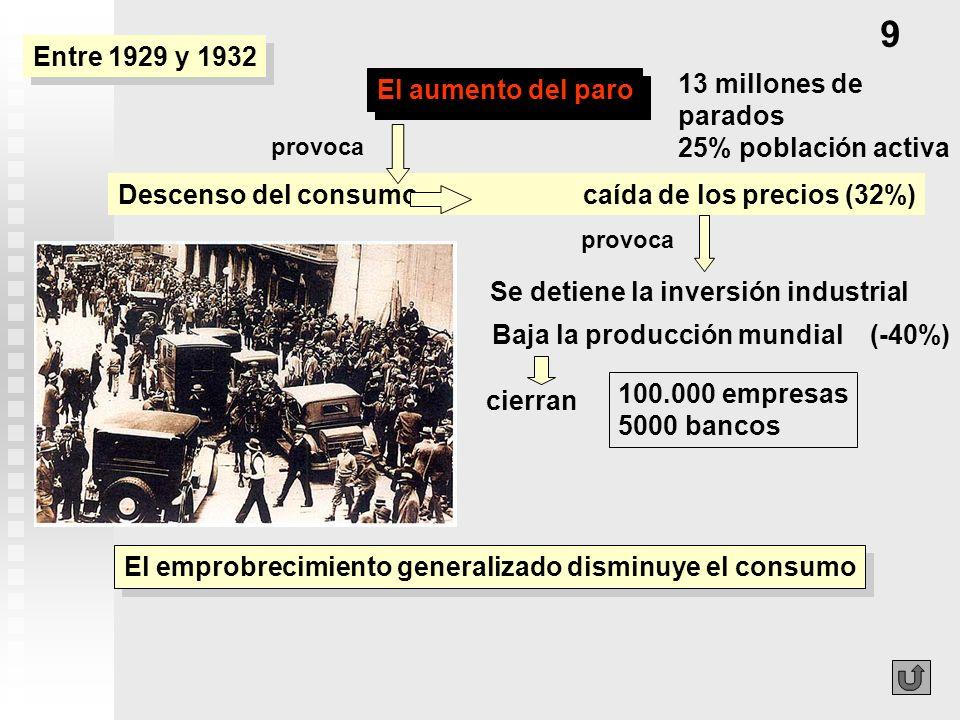 El aumento del paro 9 Descenso del consumo caída de los precios (32%) El emprobrecimiento generalizado disminuye el consumo Se detiene la inversión in