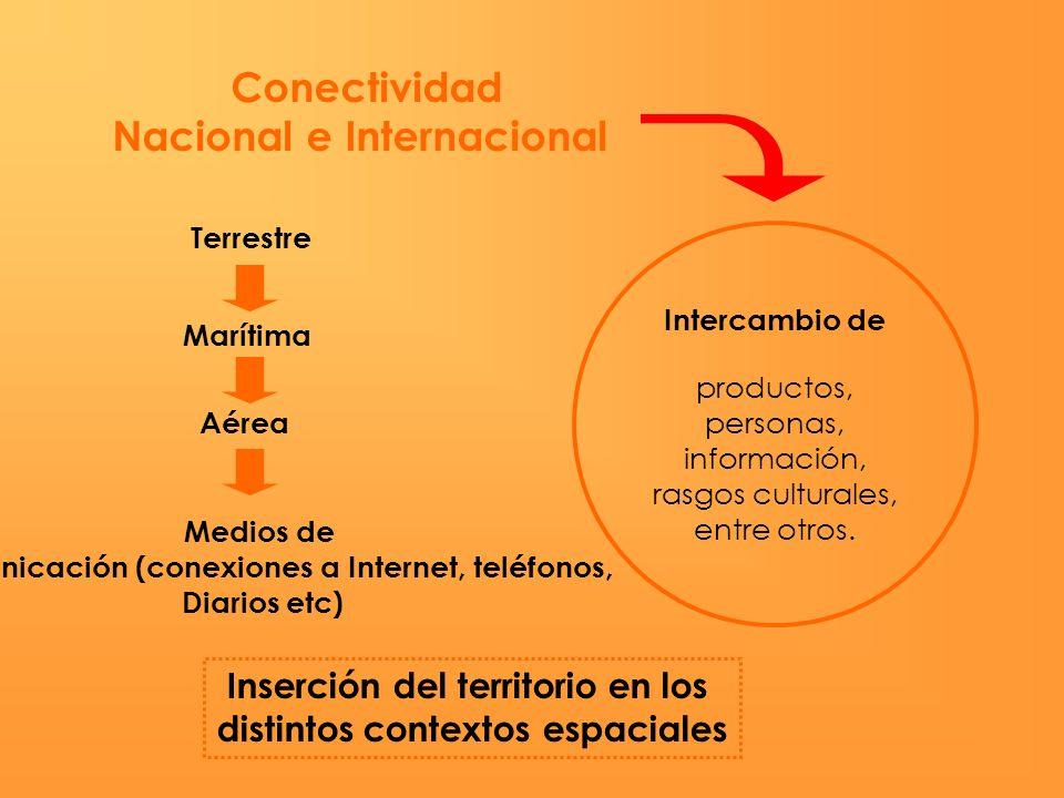 Conectividad Nacional e Internacional Terrestre Marítima Aérea Intercambio de productos, personas, información, rasgos culturales, entre otros. Medios