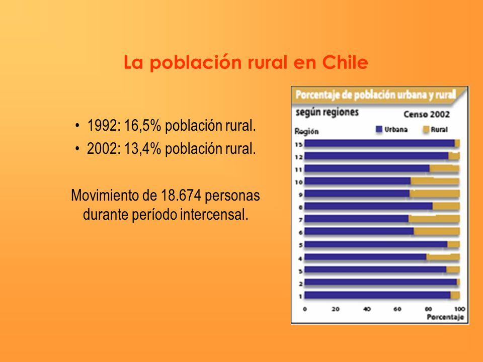 1992: 16,5% población rural. 2002: 13,4% población rural. Movimiento de 18.674 personas durante período intercensal. La población rural en Chile