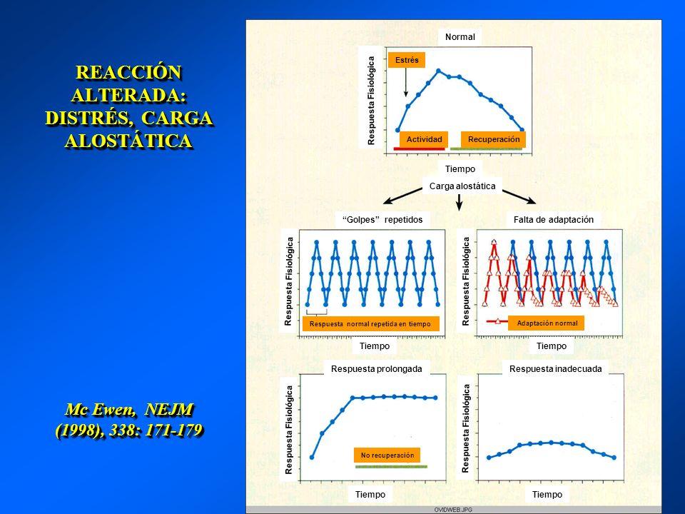 REACCIÓN ALTERADA: DISTRÉS, CARGA ALOSTÁTICA Mc Ewen, NEJM (1998), 338: 171-179 Normal Estrés ActividadRecuperación Tiempo Carga alostática Golpes rep