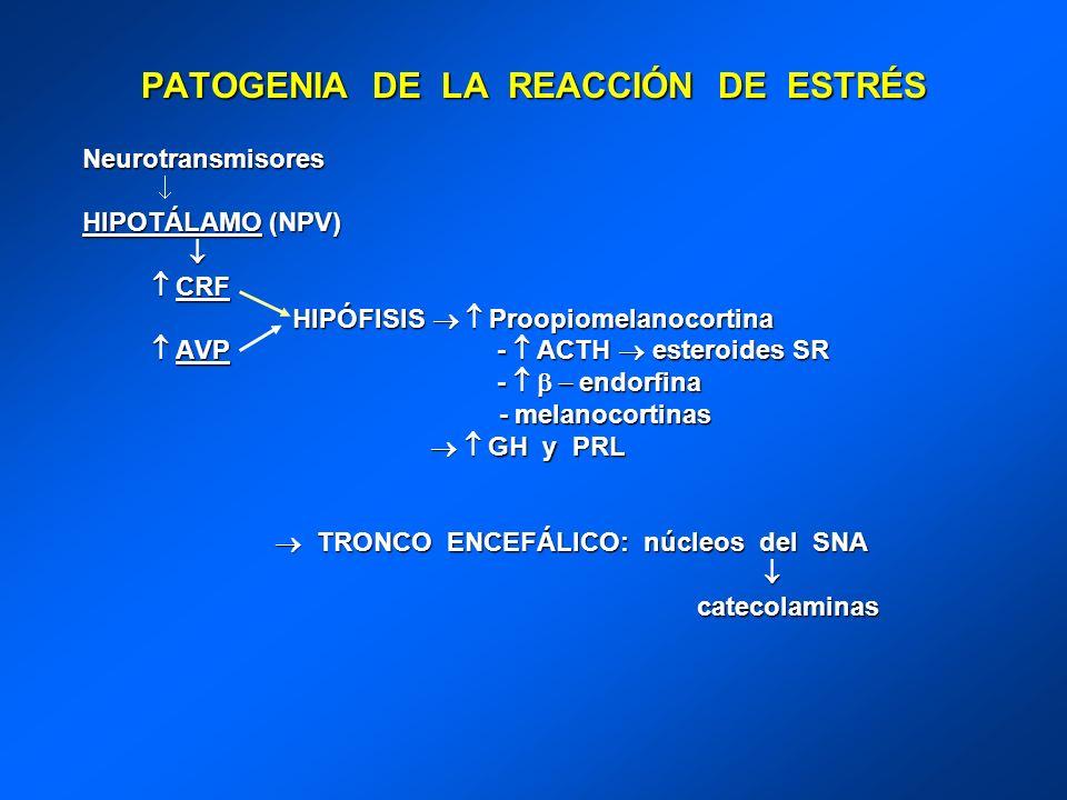 PATOGENIA DE LA REACCIÓN DE ESTRÉS Neurotransmisores HIPOTÁLAMO (NPV) CRF CRF HIPÓFISIS Proopiomelanocortina HIPÓFISIS Proopiomelanocortina AVP - ACTH