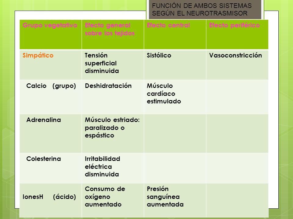 Grupo vegetativoEfecto general sobre los tejidos Efecto centralEfecto periférico SimpáticoTensión superficial disminuida SistólicoVasoconstricción Cal