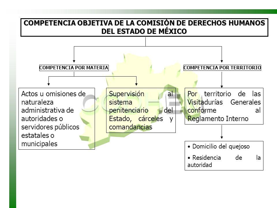 COMPETENCIA OBJETIVA DE LA COMISIÓN DE DERECHOS HUMANOS DEL ESTADO DE MÉXICO COMPETENCIA POR MATERIA Actos u omisiones de naturaleza administrativa de