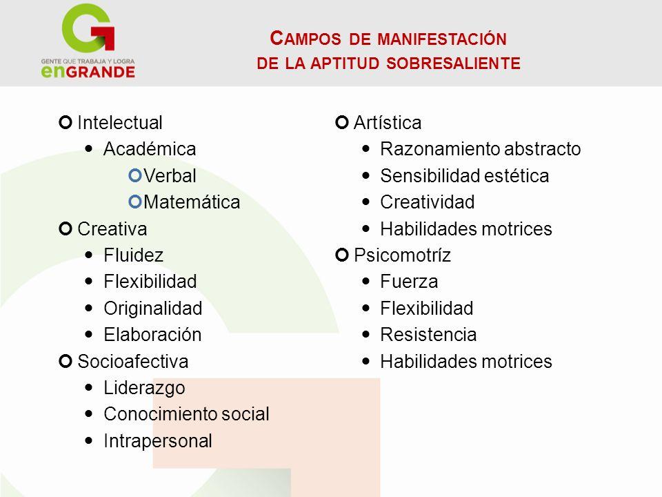C AMPOS DE MANIFESTACIÓN DE LA APTITUD SOBRESALIENTE Intelectual Académica Verbal Matemática Creativa Fluidez Flexibilidad Originalidad Elaboración So