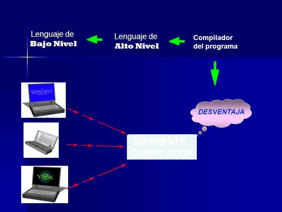Lenguaje de Alto Nivel DIFERENTE COMPILADOR Lenguaje de Bajo Nivel Compilador del programa DESVENTAJA