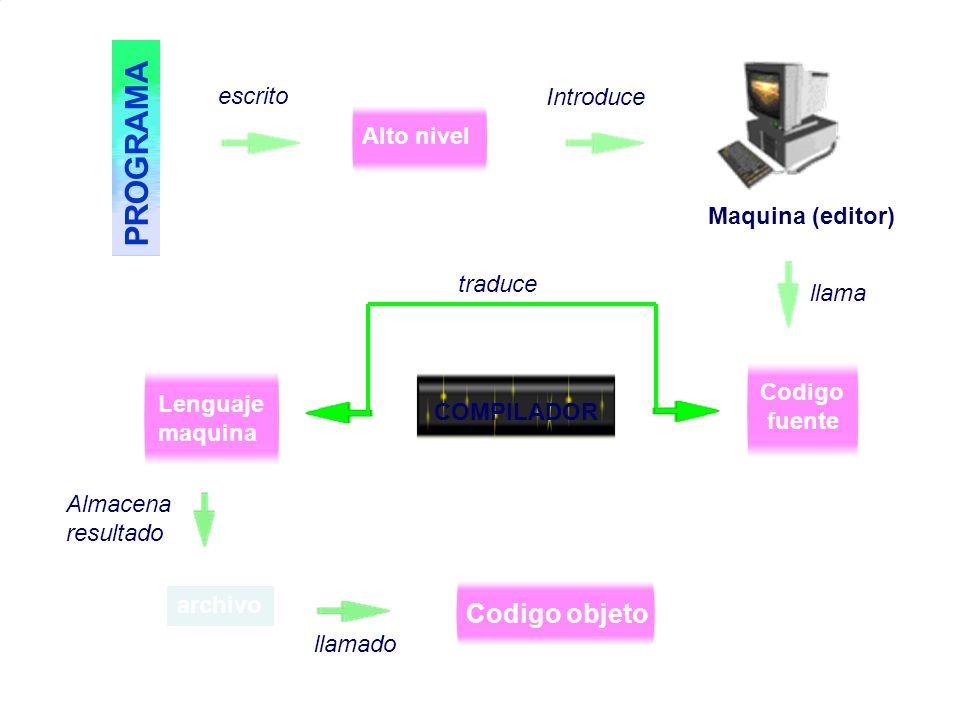 P R O G R A M A Alto nivel Introduce escrito Maquina (editor) Codigo fuente COMPILADOR Lenguaje maquina Almacena resultado archivo Codigo objeto llama