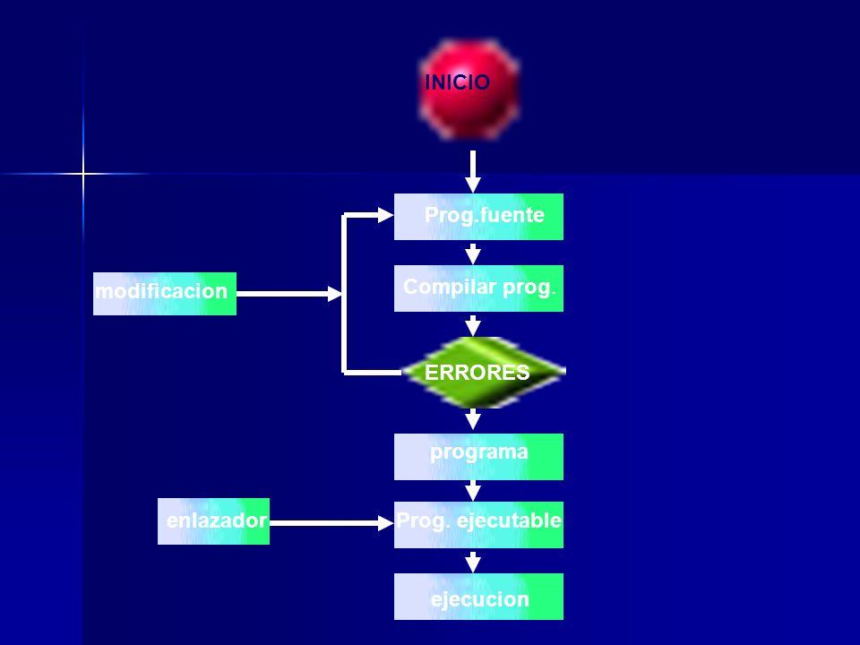 INICIO Prog.fuente Compilar prog. ERRORES programa Prog. ejecutable ejecucion enlazador modificacion
