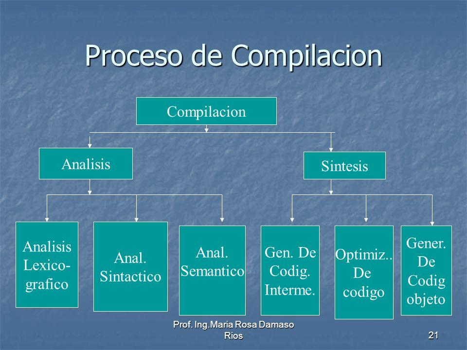 Prof. Ing.Maria Rosa Damaso Rios21 Proceso de Compilacion Compilacion Analisis Sintesis Analisis Lexico- grafico Anal. Sintactico Anal. Semantico Opti