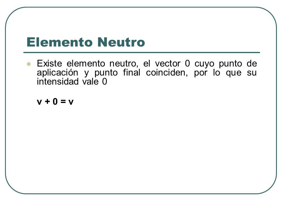 Elemento Neutro Existe elemento neutro, el vector 0 cuyo punto de aplicación y punto final coinciden, por lo que su intensidad vale 0 v + 0 = v