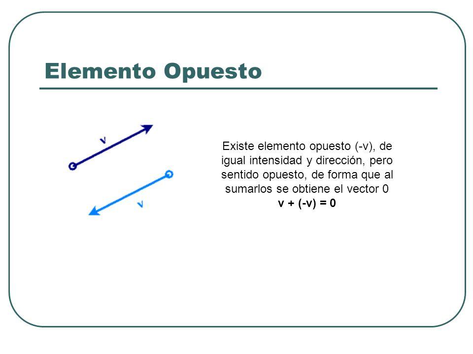 Elemento Opuesto Existe elemento opuesto (-v), de igual intensidad y dirección, pero sentido opuesto, de forma que al sumarlos se obtiene el vector 0