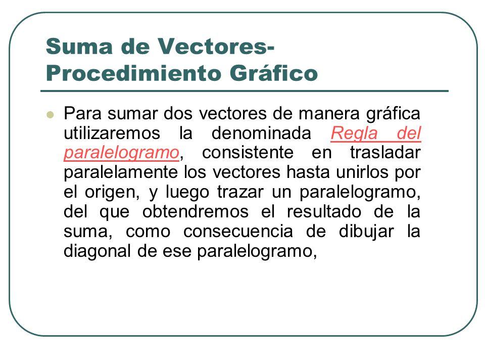 Suma de Vectores- Procedimiento Gráfico Para sumar dos vectores de manera gráfica utilizaremos la denominada Regla del paralelogramo, consistente en t