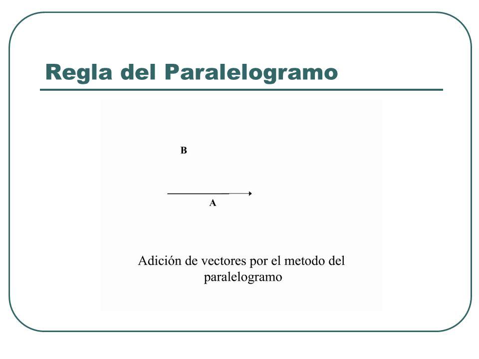 Regla del Paralelogramo