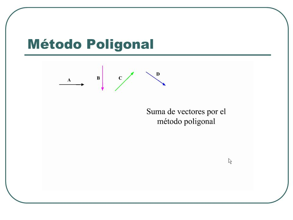 Método Poligonal