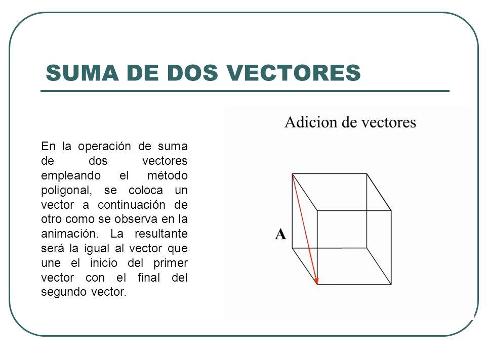 En la operación de suma de dos vectores empleando el método poligonal, se coloca un vector a continuación de otro como se observa en la animación. La