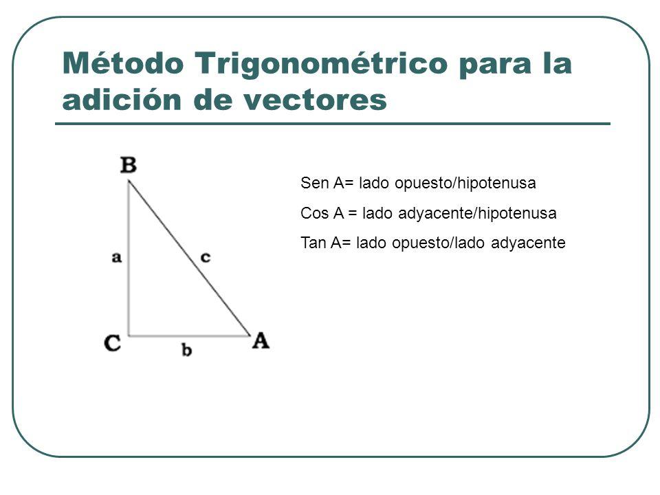 Método Trigonométrico para la adición de vectores Sen A= lado opuesto/hipotenusa Cos A = lado adyacente/hipotenusa Tan A= lado opuesto/lado adyacente