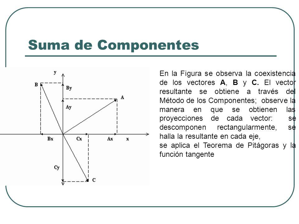 Suma de Componentes En la Figura se observa la coexistencia de los vectores A, B y C. El vector resultante se obtiene a través del Método de los Compo