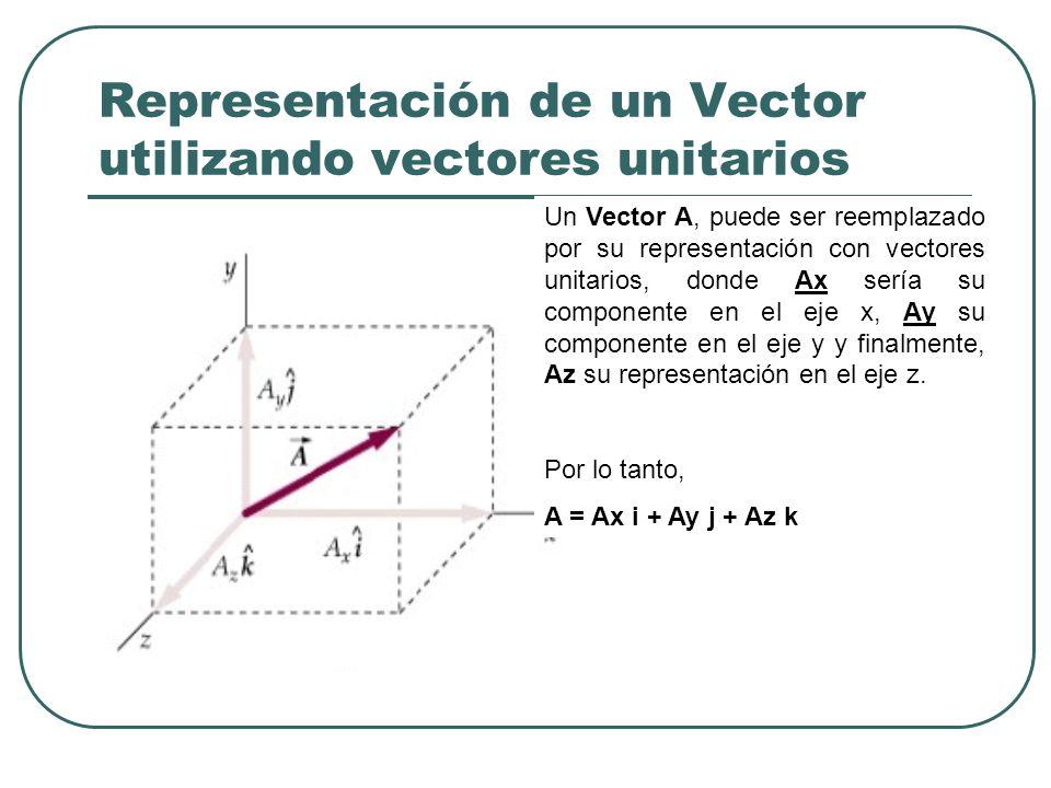 Representación de un Vector utilizando vectores unitarios Un Vector A, puede ser reemplazado por su representación con vectores unitarios, donde Ax se