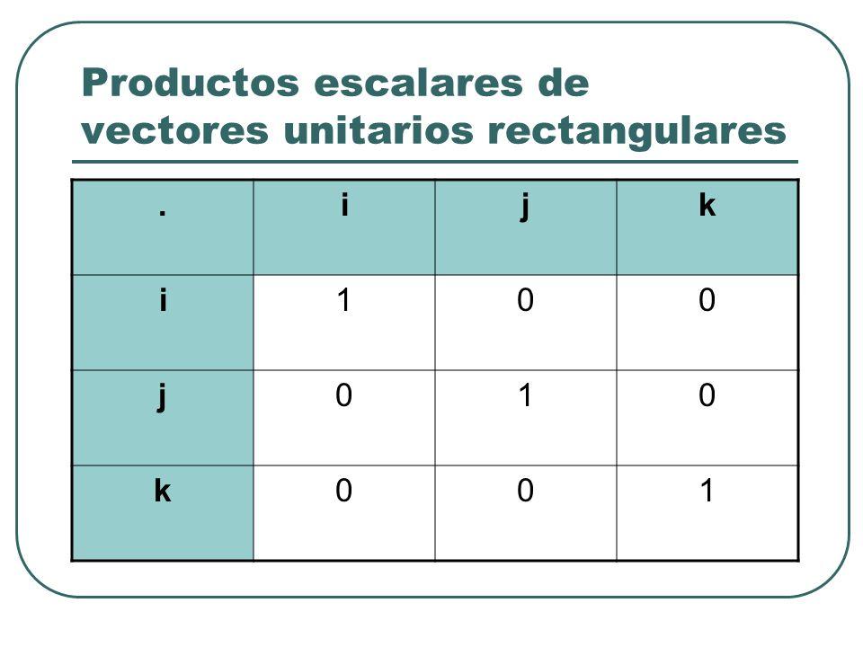 Productos escalares de vectores unitarios rectangulares.ijk i100 j010 k001