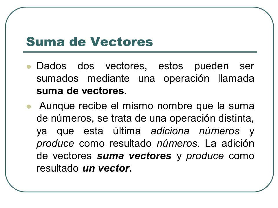 Suma de Vectores Dados dos vectores, estos pueden ser sumados mediante una operación llamada suma de vectores. Aunque recibe el mismo nombre que la su