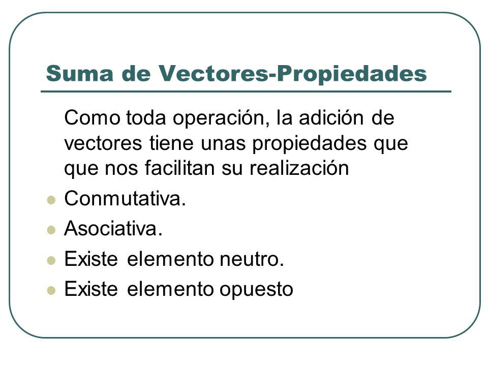Suma de Vectores-Propiedades Como toda operación, la adición de vectores tiene unas propiedades que que nos facilitan su realización Conmutativa. Asoc