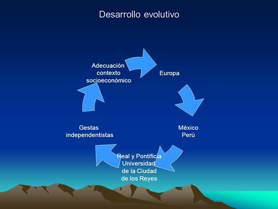 Desarrollo evolutivo Europa México Perú Real y Pontificia Universidad de la Ciudad de los Reyes Gestas independentistas Adecuación contexto socioeconó