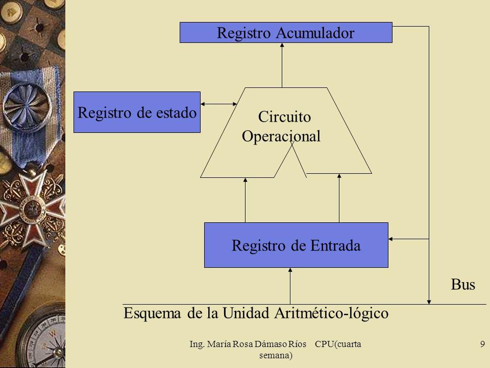 Ing. María Rosa Dámaso Ríos CPU(cuarta semana) 9 Registro Acumulador Registro de estado Registro de Entrada Bus Circuito Operacional Esquema de la Uni