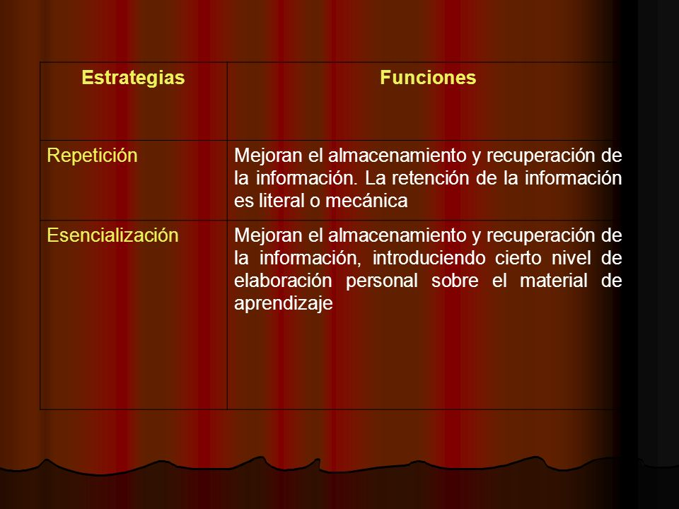 EstrategiasFunciones RepeticiónMejoran el almacenamiento y recuperación de la información. La retención de la información es literal o mecánica Esenci